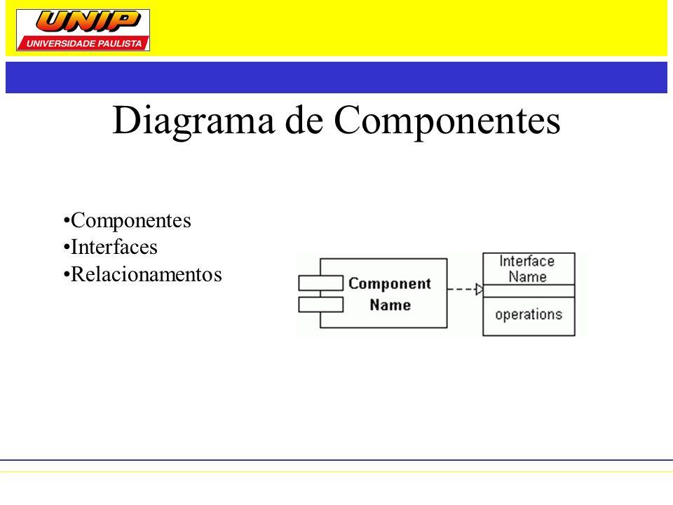 Diagrama de Componentes Componentes Interfaces Relacionamentos