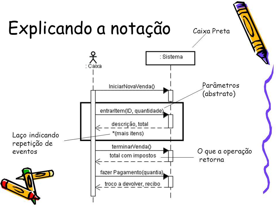 Explicando a notação Laço indicando repetição de eventos Parâmetros (abstrato) O que a operação retorna Caixa Preta