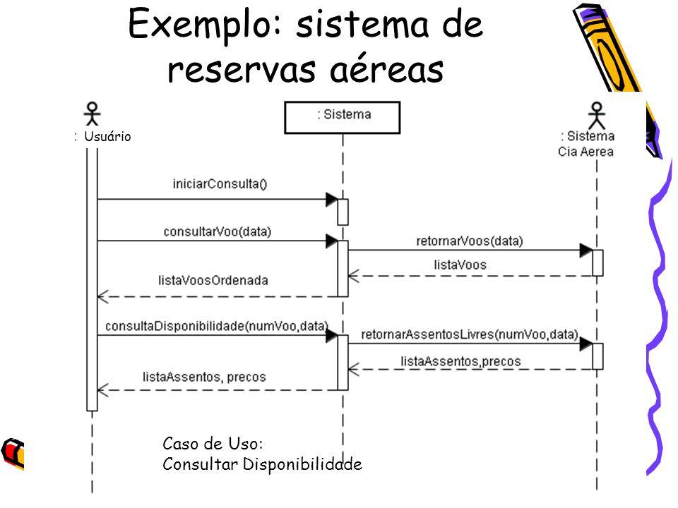 Exemplo: sistema de reservas aéreas Caso de uso Consultar Disponibilidade Usuário Caso de Uso: Consultar Disponibilidade