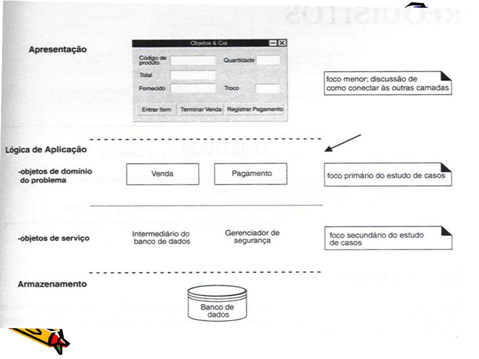 DSS no PU Parte do modelo de casos de uso Detalham e auxiliam a entender os requisitos (inicio da análise) Vão auxiliar os próximos passos da iteração Atualizados apenas quando há necessidade