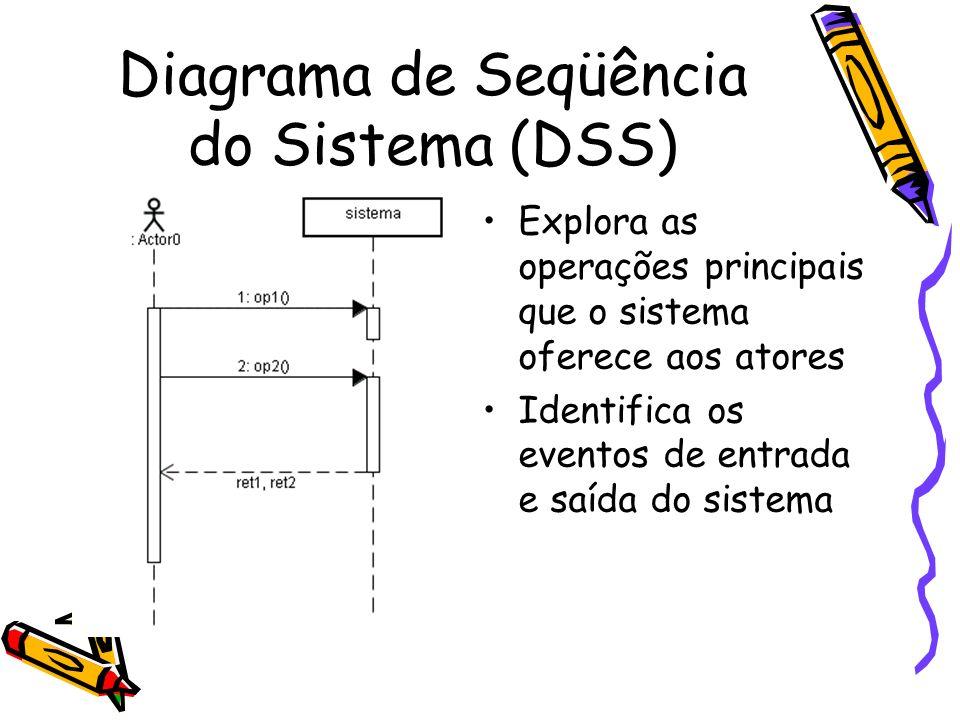 Diagrama de Seqüência do Sistema (DSS) Explora as operações principais que o sistema oferece aos atores Identifica os eventos de entrada e saída do si