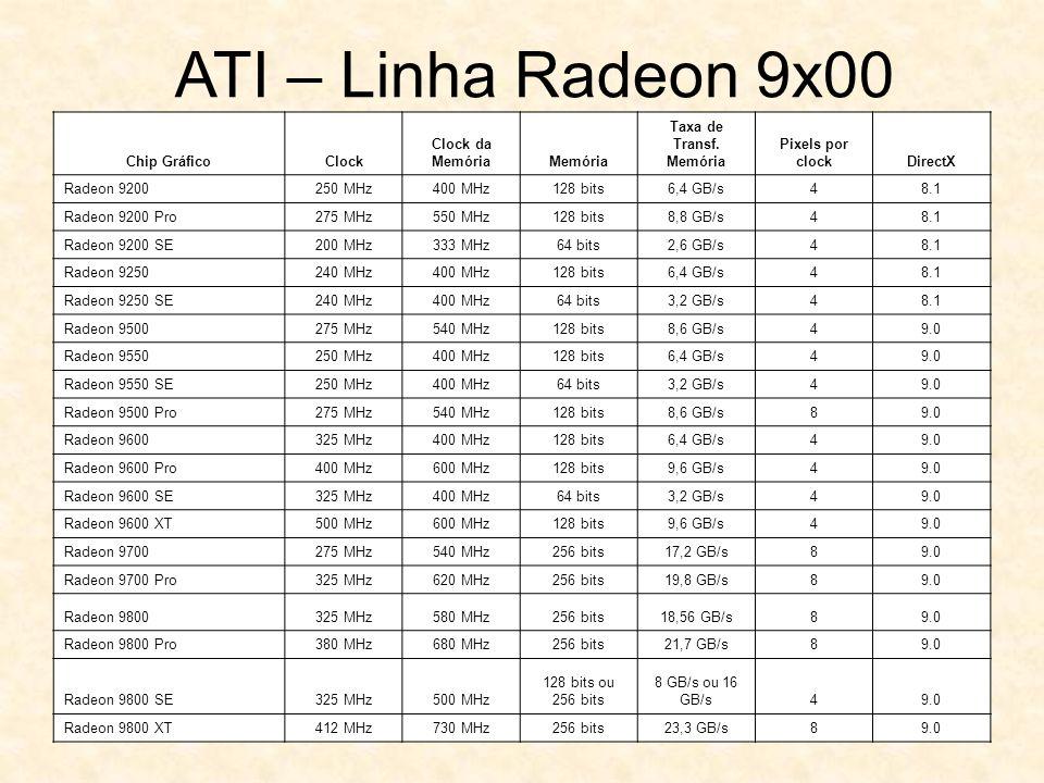 Chip GráficoClock Clock da MemóriaMemória Taxa de Transf. Memória Pixels por clockDirectX Radeon 9200250 MHz400 MHz128 bits6,4 GB/s48.1 Radeon 9200 Pr