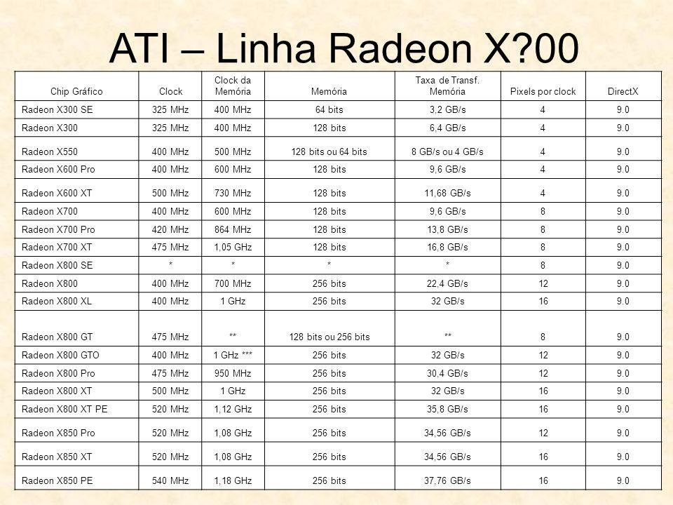 Chip GráficoClock Clock da MemóriaMemória Taxa de Transf. MemóriaPixels por clockDirectX Radeon X300 SE325 MHz400 MHz64 bits3,2 GB/s49.0 Radeon X30032