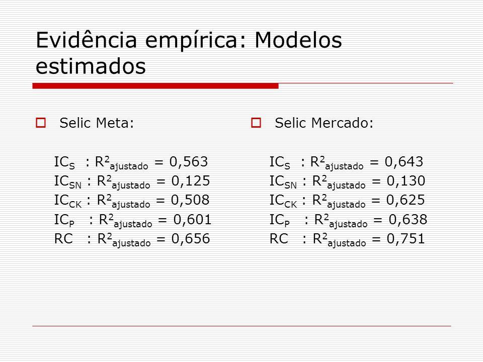 Evidência empírica: Modelos estimados Selic Meta: IC S : R 2 ajustado = 0,563 IC SN : R 2 ajustado = 0,125 IC CK : R 2 ajustado = 0,508 IC P : R 2 aju