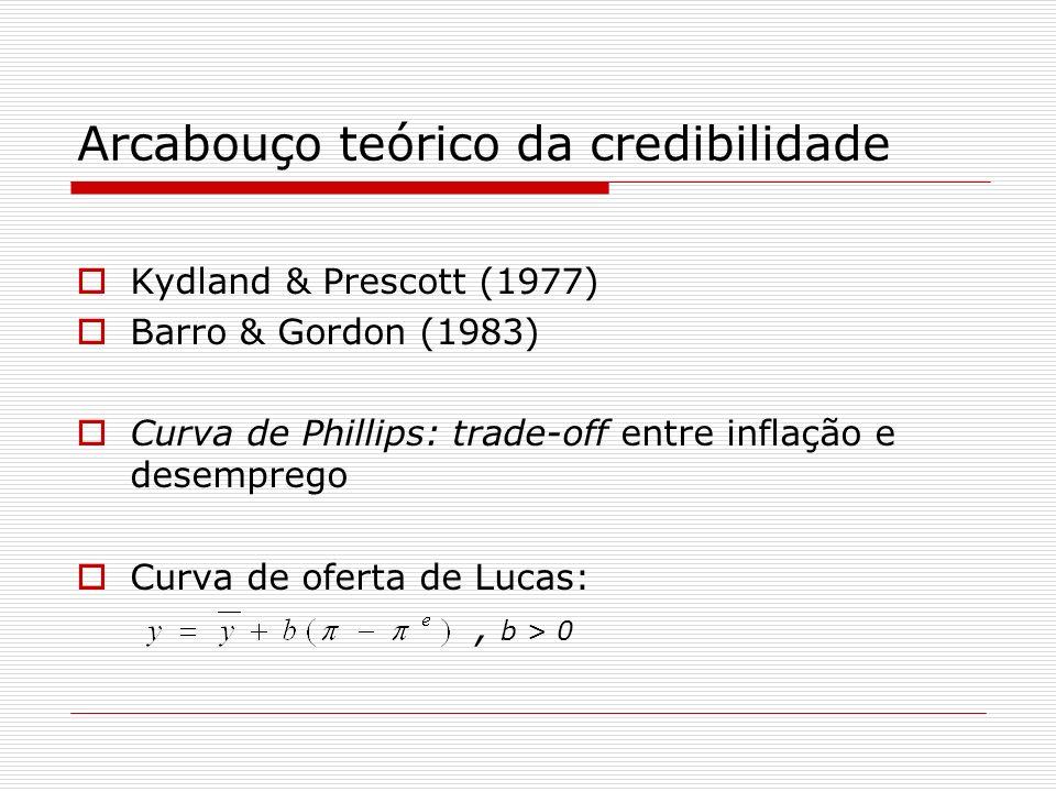 Arcabouço teórico da credibilidade Kydland & Prescott (1977) Barro & Gordon (1983) Curva de Phillips: trade-off entre inflação e desemprego Curva de o