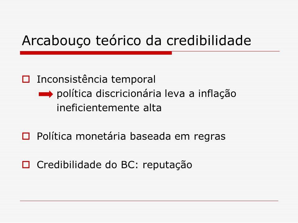 Mensuração da credibilidade Svensson (2000): credibilidade como a distância entre a inflação esperada e a meta do Banco Central Índice de Cecchetti e Krause (2002):