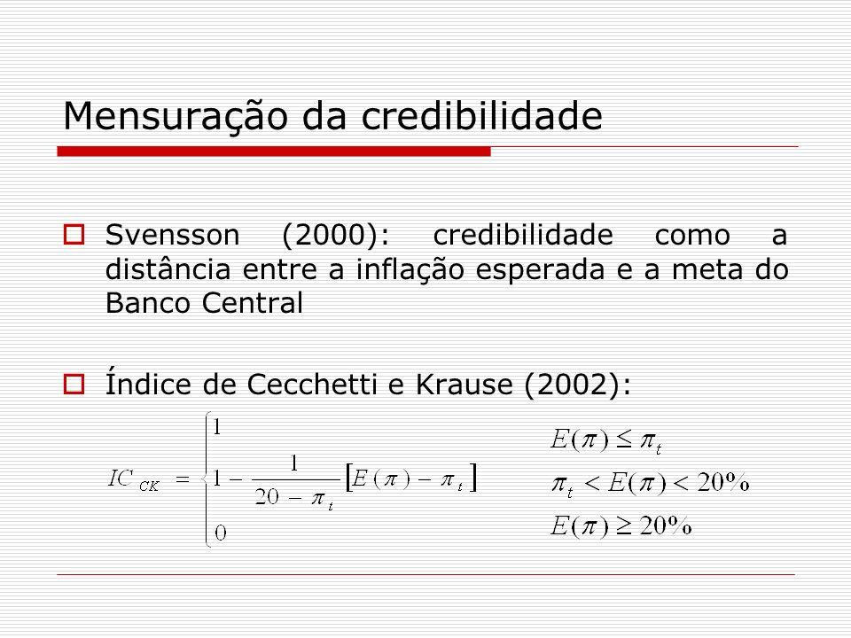 Mensuração da credibilidade Svensson (2000): credibilidade como a distância entre a inflação esperada e a meta do Banco Central Índice de Cecchetti e