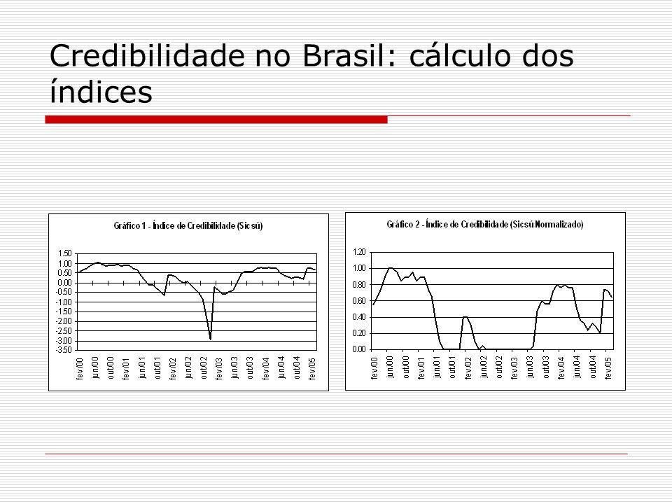 Credibilidade no Brasil: cálculo dos índices