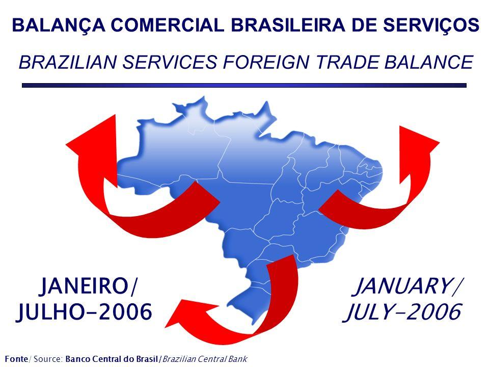BALANÇA COMERCIAL BRASILEIRA DE SERVIÇOS BRAZILIAN SERVICES FOREIGN TRADE BALANCE JANEIRO/ JULHO-2006 JANUARY/ JULY-2006 Fonte/ Source: Banco Central do Brasil/Brazilian Central Bank