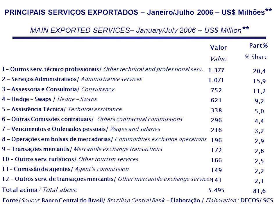 PRINCIPAIS SERVIÇOS EXPORTADOS – Janeiro/Julho 2006 – US$ Milhões ** MAIN EXPORTED SERVICES– January/July 2006 – US$ Million ** Fonte/Source: Banco Ce