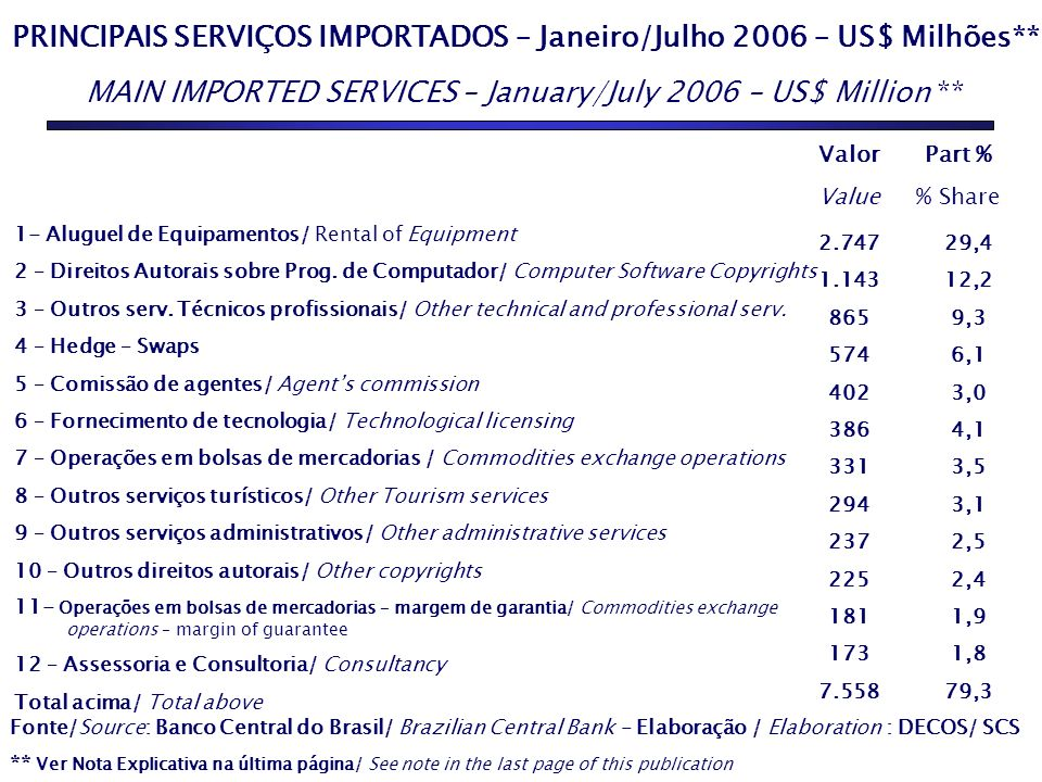 PRINCIPAIS SERVIÇOS IMPORTADOS – Janeiro/Julho 2006 – US$ Milhões** MAIN IMPORTED SERVICES – January/July 2006 – US$ Million ** Fonte/Source: Banco Central do Brasil/ Brazilian Central Bank - Elaboração / Elaboration : DECOS/ SCS ** Ver Nota Explicativa na última página/ See note in the last page of this publication 1- Aluguel de Equipamentos/ Rental of Equipment 2 – Direitos Autorais sobre Prog.