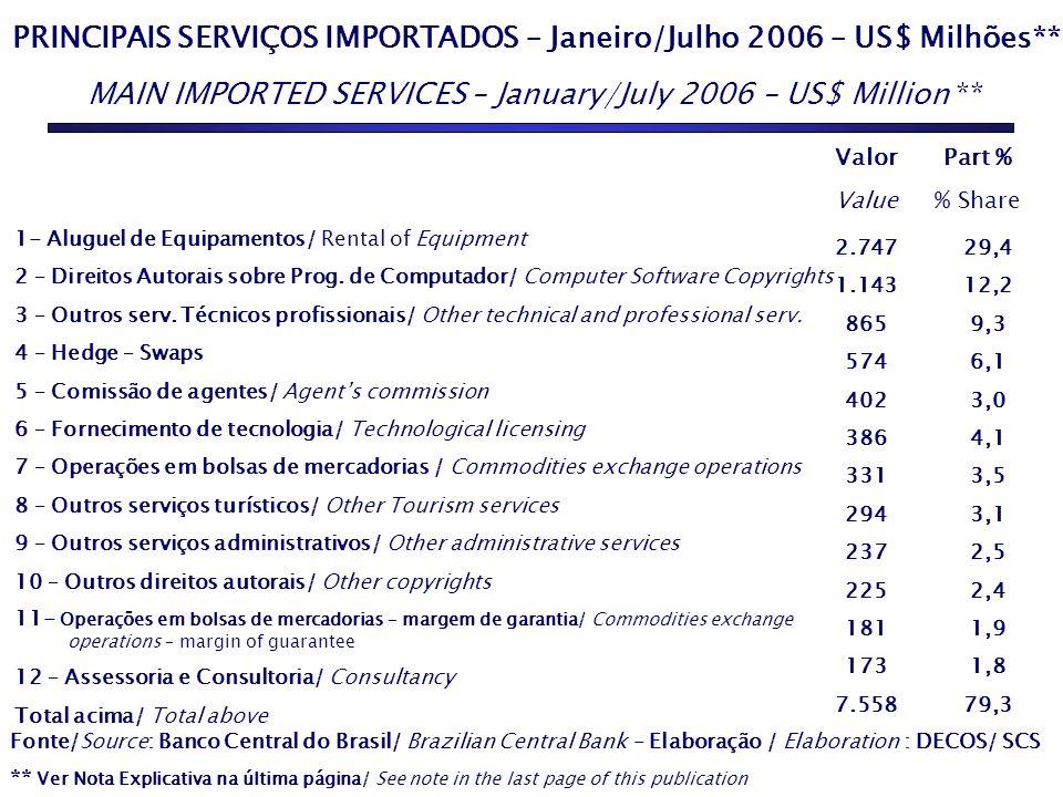 PRINCIPAIS SERVIÇOS IMPORTADOS – Janeiro/Julho 2006 – US$ Milhões** MAIN IMPORTED SERVICES – January/July 2006 – US$ Million ** Fonte/Source: Banco Ce