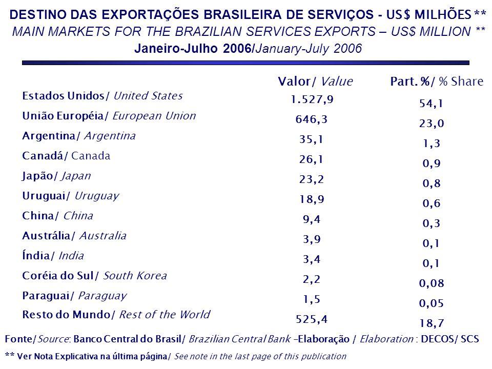 DESTINO DAS EXPORTAÇÕES BRASILEIRA DE SERVIÇOS - US$ MILHÕES ** MAIN MARKETS FOR THE BRAZILIAN SERVICES EXPORTS – US$ MILLION ** Janeiro-Julho 2006/Ja