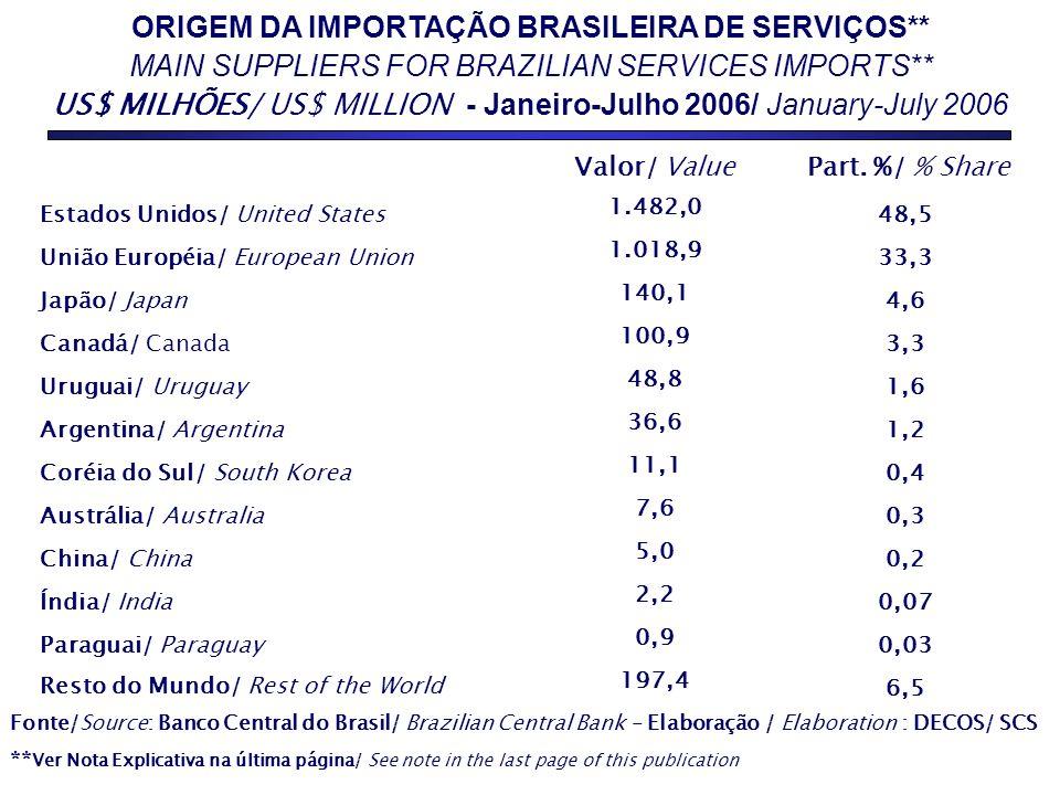 ORIGEM DA IMPORTAÇÃO BRASILEIRA DE SERVIÇOS** MAIN SUPPLIERS FOR BRAZILIAN SERVICES IMPORTS** US$ MILHÕES/ US$ MILLION - Janeiro-Julho 2006/ January-J