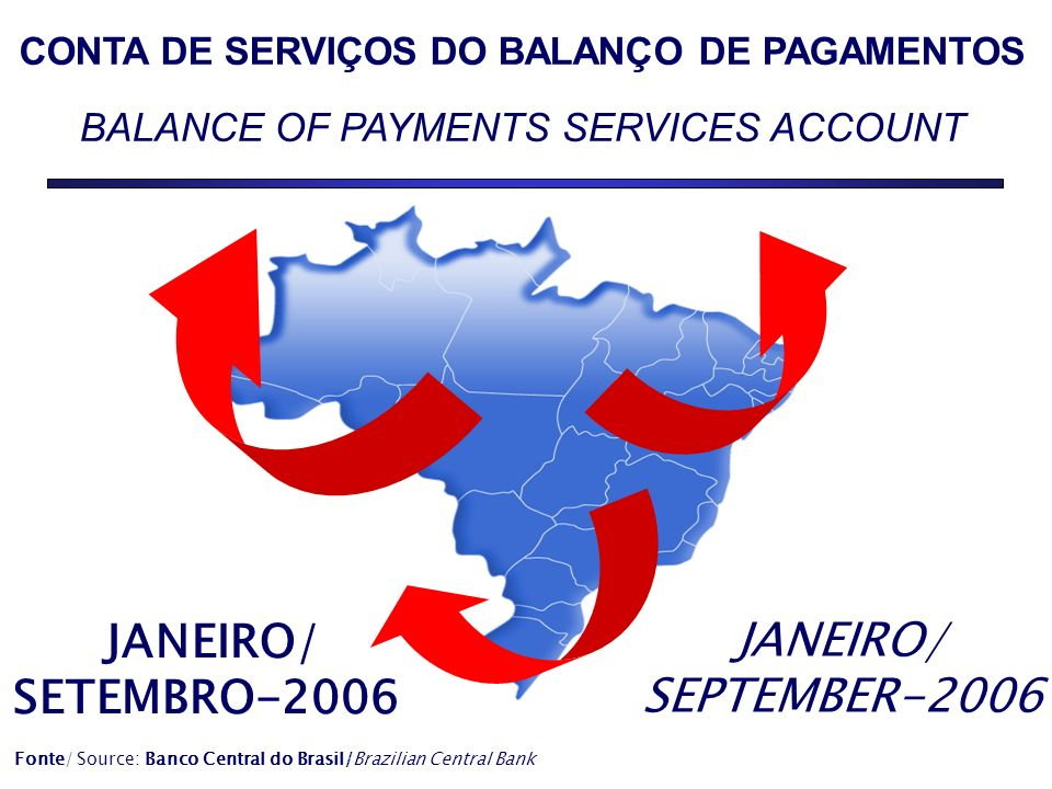 CONTA DE SERVIÇOS DO BALANÇO DE PAGAMENTOS BALANCE OF PAYMENTS SERVICES ACCOUNT JANEIRO/ SEPTEMBER-2006 JANEIRO/ SETEMBRO-2006 Fonte/ Source: Banco Central do Brasil/Brazilian Central Bank