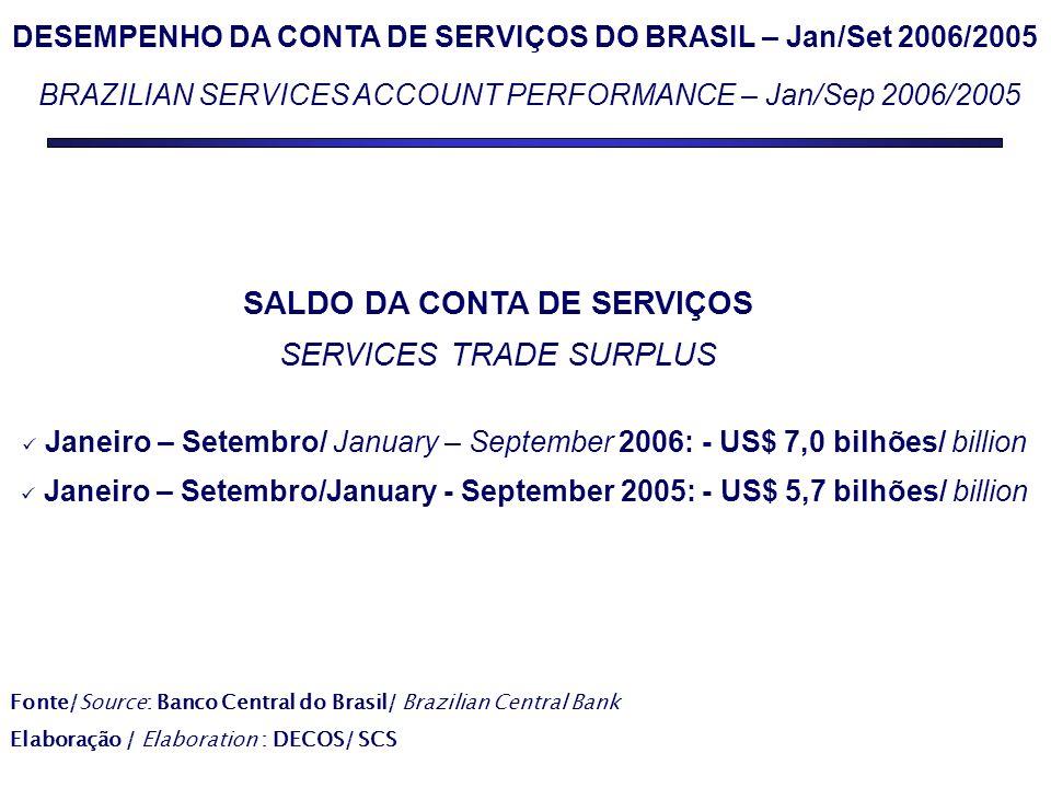 DESEMPENHO DA CONTA DE SERVIÇOS DO BRASIL – Jan/Set 2006/2005 BRAZILIAN SERVICES ACCOUNT PERFORMANCE – Jan/Sep 2006/2005 SALDO DA CONTA DE SERVIÇOS SERVICES TRADE SURPLUS Janeiro – Setembro/ January – September 2006: - US$ 7,0 bilhões/ billion Janeiro – Setembro/January - September 2005: - US$ 5,7 bilhões/ billion Fonte/Source: Banco Central do Brasil/ Brazilian Central Bank Elaboração / Elaboration : DECOS/ SCS