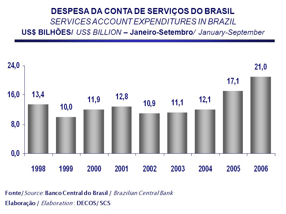 Fonte/Source: Banco Central do Brasil / Brazilian Central Bank Elaboração / Elaboration : DECOS/ SCS DESPESA DA CONTA DE SERVIÇOS DO BRASIL SERVICES ACCOUNT EXPENDITURES IN BRAZIL US$ BILHÕES/ US$ BILLION – Janeiro-Setembro/ January-September