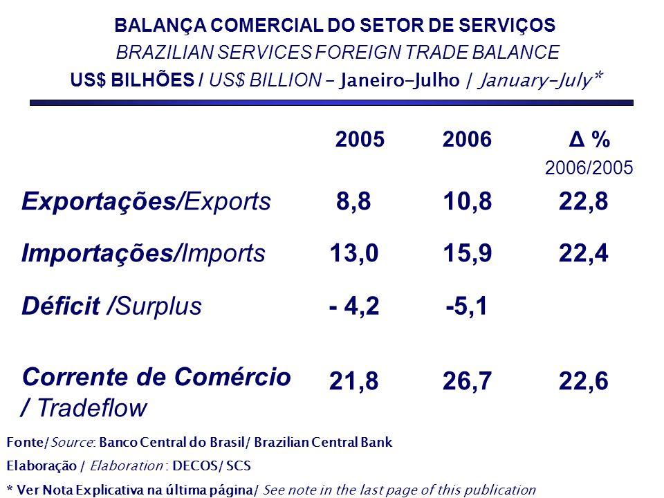 21,8 - 4,2 13,0 8,8 2005 22,626,7 Corrente de Comércio / Tradeflow -5,1Déficit /Surplus 22,415,9Importações/Imports 22,810,8Exportações/Exports Δ % 2006/2005 2006 BALANÇA COMERCIAL DO SETOR DE SERVIÇOS BRAZILIAN SERVICES FOREIGN TRADE BALANCE US$ BILHÕES / US$ BILLION – Janeiro-Julho / January-July * Fonte/Source: Banco Central do Brasil/ Brazilian Central Bank Elaboração / Elaboration : DECOS/ SCS * Ver Nota Explicativa na última página/ See note in the last page of this publication