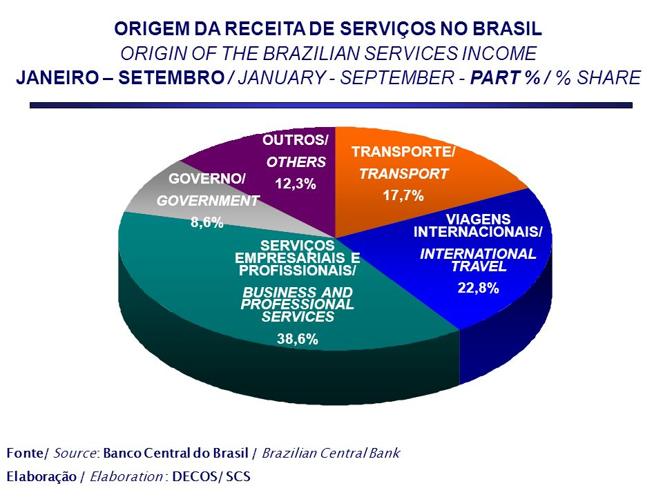 ORIGEM DA RECEITA DE SERVIÇOS NO BRASIL ORIGIN OF THE BRAZILIAN SERVICES INCOME JANEIRO – SETEMBRO / JANUARY - SEPTEMBER - PART % / % SHARE SERVIÇOS 55,7% OUTROS/ OTHERS 12,3% TRANSPORTE/ TRANSPORT 17,7% VIAGENS INTERNACIONAIS/ INTERNATIONAL TRAVEL 22,8% GOVERNO/ GOVERNMENT 8,6% SERVIÇOS EMPRESARIAIS E PROFISSIONAIS/ BUSINESS AND PROFESSIONAL SERVICES 38,6% Fonte/ Source: Banco Central do Brasil / Brazilian Central Bank Elaboração / Elaboration : DECOS/ SCS