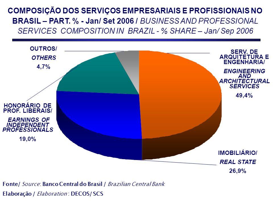 COMPOSIÇÃO DOS SERVIÇOS EMPRESARIAIS E PROFISSIONAIS NO BRASIL – PART.