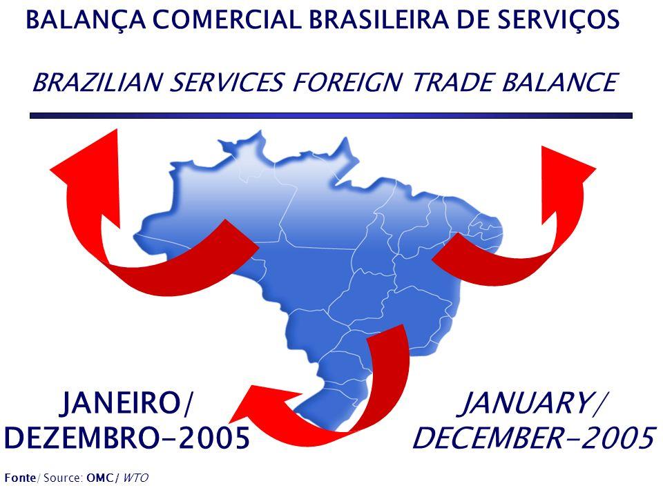 BALANÇA COMERCIAL BRASILEIRA DE SERVIÇOS BRAZILIAN SERVICES FOREIGN TRADE BALANCE JANEIRO/ DEZEMBRO-2005 JANUARY/ DECEMBER-2005 Fonte/ Source: OMC/ WTO