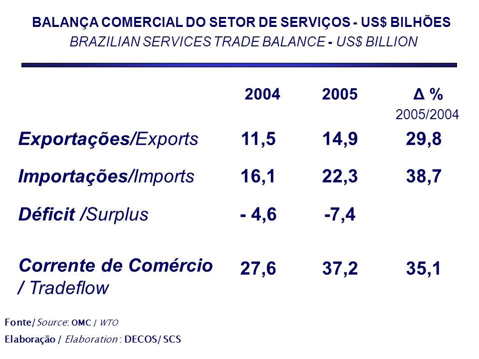 27,6 - 4,6 16,1 11,5 2004 35,137,2 Corrente de Comércio / Tradeflow -7,4Déficit /Surplus 38,722,3Importações/Imports 29,814,9Exportações/Exports Δ % 2005/2004 2005 BALANÇA COMERCIAL DO SETOR DE SERVIÇOS - US$ BILHÕES BRAZILIAN SERVICES TRADE BALANCE - US$ BILLION Fonte/Source: OMC / WTO Elaboração / Elaboration : DECOS/ SCS