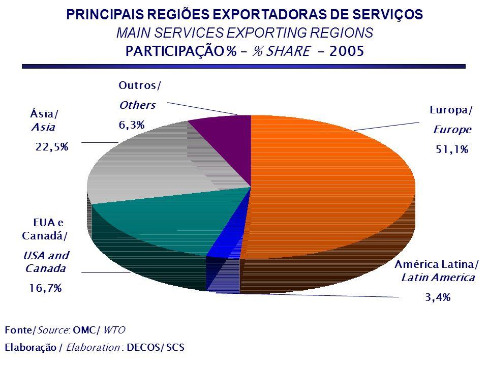 PRINCIPAIS REGIÕES EXPORTADORAS DE SERVIÇOS MAIN SERVICES EXPORTING REGIONS PARTICIPAÇÃO % - % SHARE - 2005 AGROPECUÁRIA 35,7% SERVIÇOS 55,7% Fonte/Source: OMC/ WTO Elaboração / Elaboration : DECOS/ SCS Europa/ Europe 51,1% Ásia/ Asia 22,5% Outros/ Others 6,3% EUA e Canadá/ USA and Canada 16,7% América Latina/ Latin America 3,4%