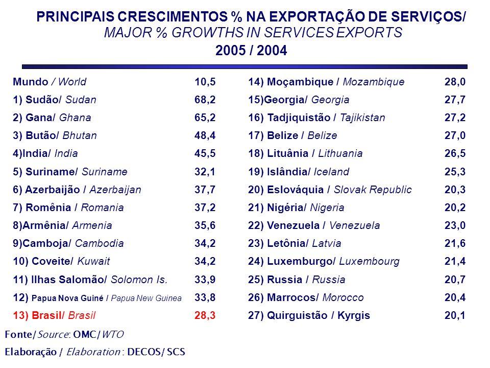 PRINCIPAIS CRESCIMENTOS % NA EXPORTAÇÃO DE SERVIÇOS/ MAJOR % GROWTHS IN SERVICES EXPORTS 2005 / 2004 Fonte/Source: OMC/WTO Elaboração / Elaboration : DECOS/ SCS