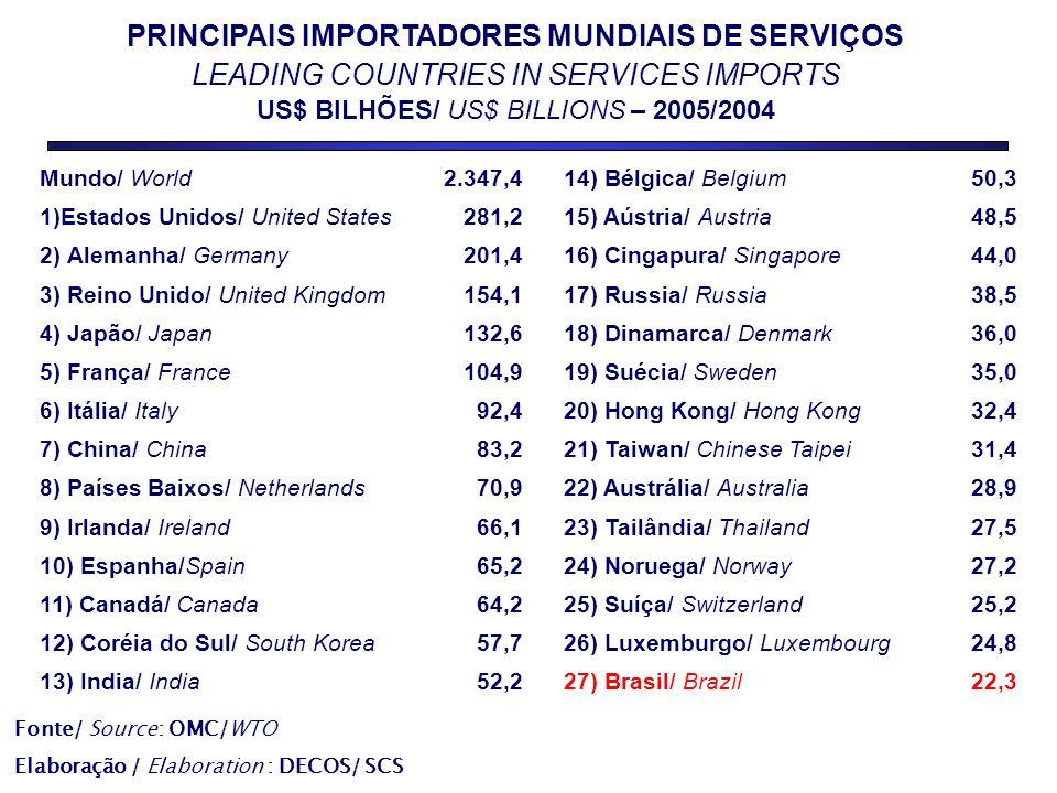 PRINCIPAIS IMPORTADORES MUNDIAIS DE SERVIÇOS LEADING COUNTRIES IN SERVICES IMPORTS US$ BILHÕES/ US$ BILLIONS – 2005/2004 Fonte/ Source: OMC/WTO Elaboração / Elaboration : DECOS/ SCS