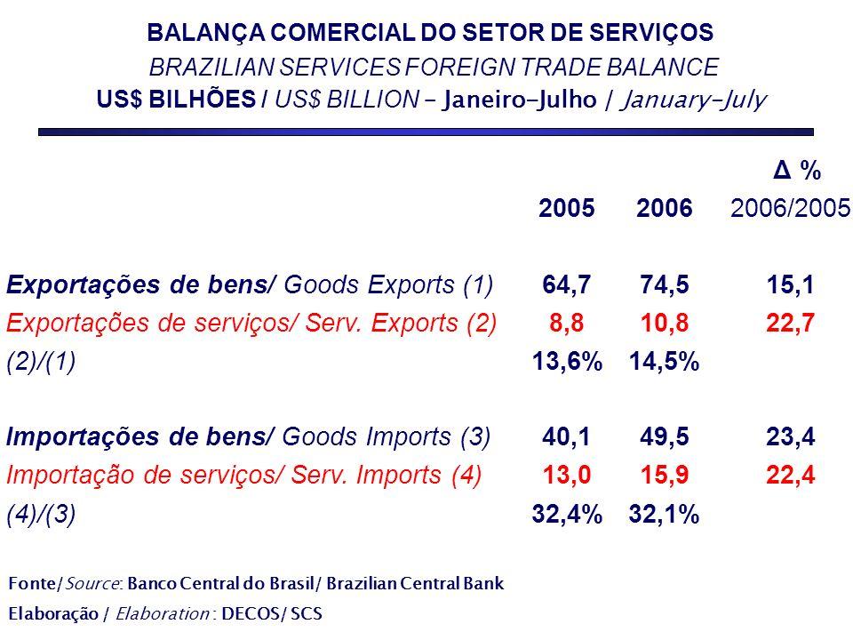 32,4% 40,1 13,0 64,7 8,8 13,6% 2005 32,1%(4)/(3) 23,4 22,4 49,5 15,9 Importações de bens/ Goods Imports (3) Importação de serviços/ Serv.