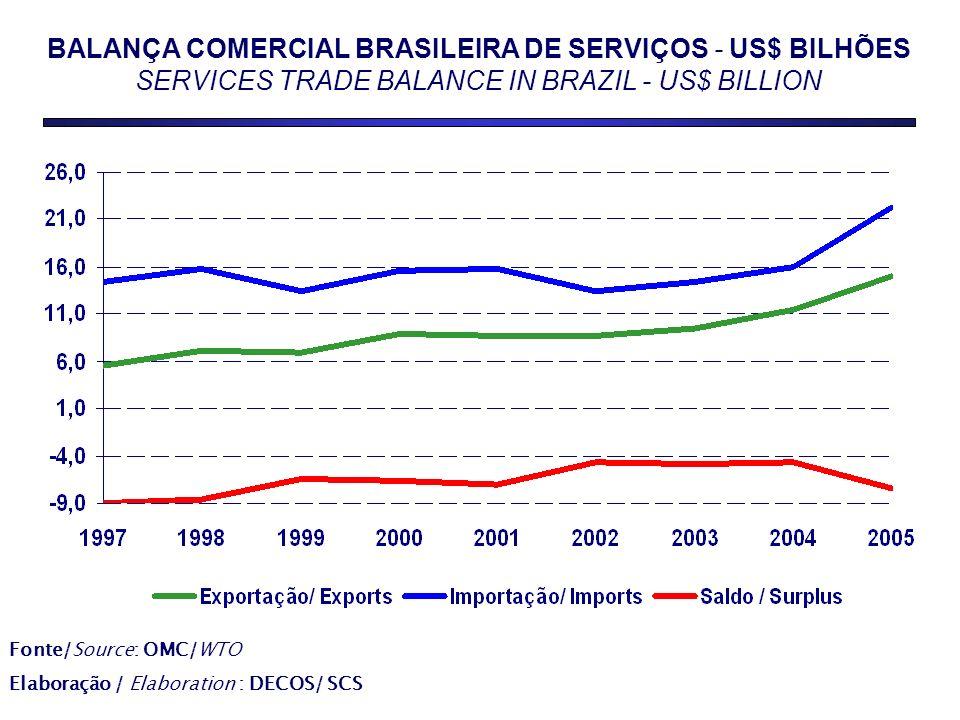 BALANÇA COMERCIAL BRASILEIRA DE SERVIÇOS - US$ BILHÕES SERVICES TRADE BALANCE IN BRAZIL - US$ BILLION Fonte/Source: OMC/WTO Elaboração / Elaboration : DECOS/ SCS
