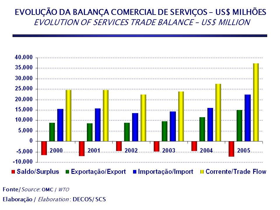 EVOLUÇÃO DA BALANÇA COMERCIAL DE SERVIÇOS – US$ MILHÕES EVOLUTION OF SERVICES TRADE BALANCE – US$ MILLION AGRICULTURE 10,1% INDUSTRY 34,2% SERVICES 55,7% Fonte/Source: OMC / WTO Elaboração / Elaboration : DECOS/ SCS