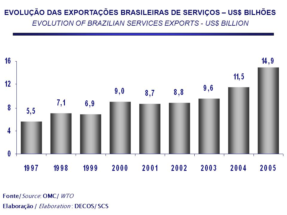 EVOLUÇÃO DAS EXPORTAÇÕES BRASILEIRAS DE SERVIÇOS – US$ BILHÕES EVOLUTION OF BRAZILIAN SERVICES EXPORTS - US$ BILLION Fonte/Source: OMC/ WTO Elaboração / Elaboration : DECOS/ SCS