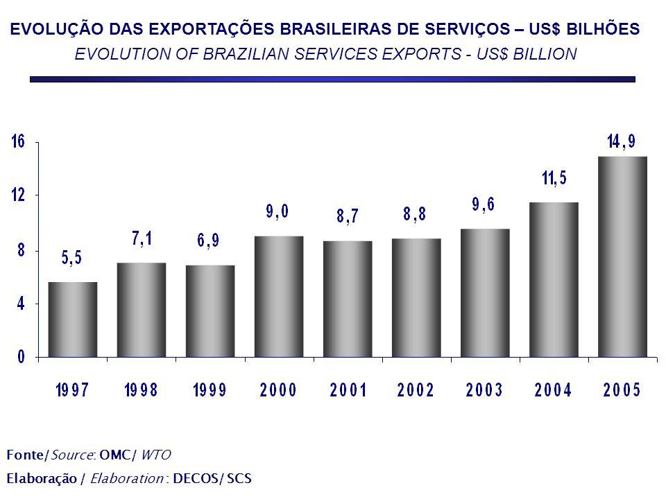 EVOLUÇÃO DAS EXPORTAÇÕES BRASILEIRAS DE SERVIÇOS – US$ BILHÕES EVOLUTION OF BRAZILIAN SERVICES EXPORTS - US$ BILLION Fonte/Source: OMC/ WTO Elaboração