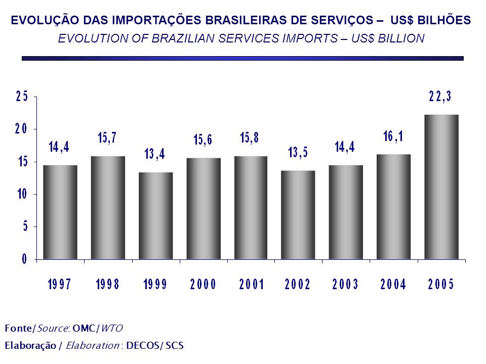 EVOLUÇÃO DAS IMPORTAÇÕES BRASILEIRAS DE SERVIÇOS – US$ BILHÕES EVOLUTION OF BRAZILIAN SERVICES IMPORTS – US$ BILLION Fonte/Source: OMC/WTO Elaboração / Elaboration : DECOS/ SCS