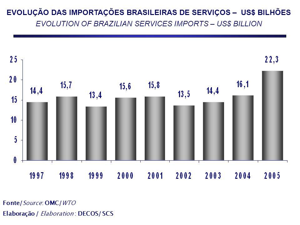 EVOLUÇÃO DAS IMPORTAÇÕES BRASILEIRAS DE SERVIÇOS – US$ BILHÕES EVOLUTION OF BRAZILIAN SERVICES IMPORTS – US$ BILLION Fonte/Source: OMC/WTO Elaboração