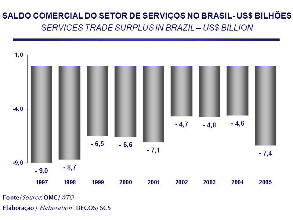 SALDO COMERCIAL DO SETOR DE SERVIÇOS NO BRASIL- US$ BILHÕES SERVICES TRADE SURPLUS IN BRAZIL – US$ BILLION Fonte/Source: OMC/WTO Elaboração / Elaboration : DECOS/ SCS