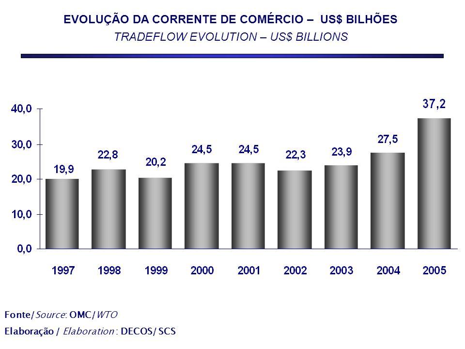EVOLUÇÃO DA CORRENTE DE COMÉRCIO – US$ BILHÕES TRADEFLOW EVOLUTION – US$ BILLIONS Fonte/Source: OMC/WTO Elaboração / Elaboration : DECOS/ SCS