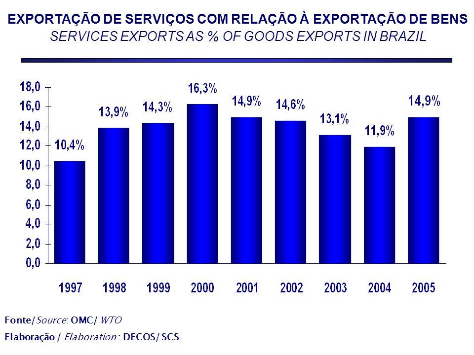 EXPORTAÇÃO DE SERVIÇOS COM RELAÇÃO À EXPORTAÇÃO DE BENS SERVICES EXPORTS AS % OF GOODS EXPORTS IN BRAZIL Fonte/Source: OMC/ WTO Elaboração / Elaboration : DECOS/ SCS