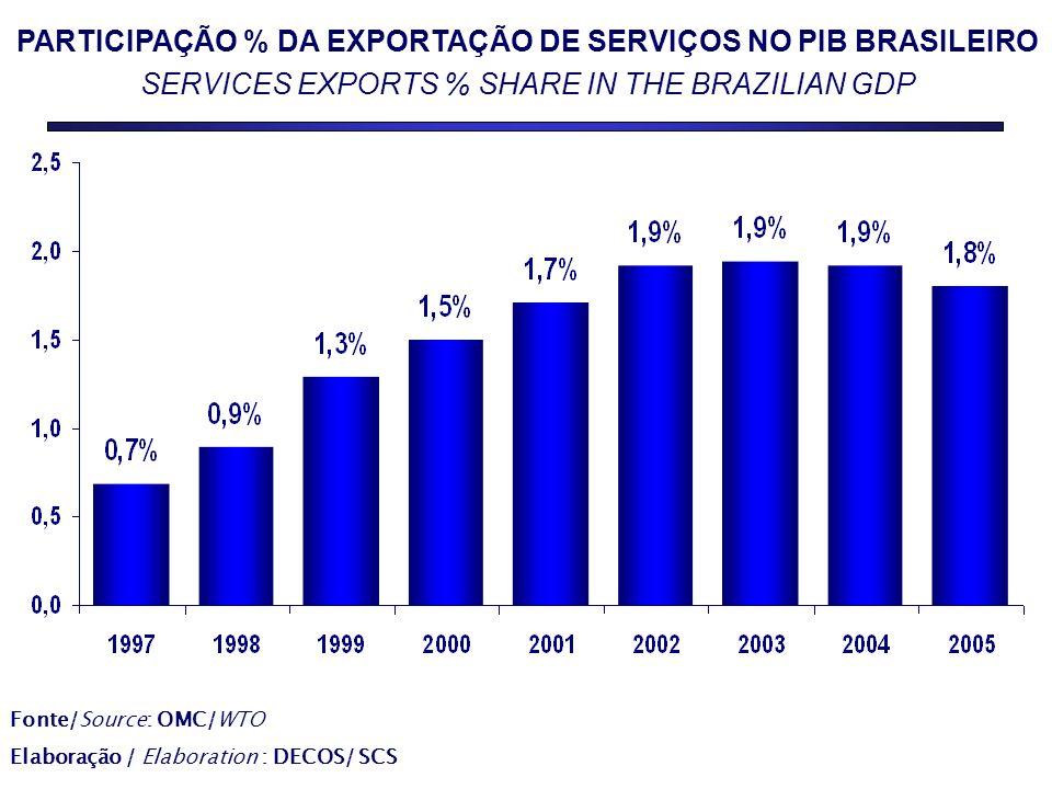 PARTICIPAÇÃO % DA EXPORTAÇÃO DE SERVIÇOS NO PIB BRASILEIRO SERVICES EXPORTS % SHARE IN THE BRAZILIAN GDP Fonte/Source: OMC/WTO Elaboração / Elaboration : DECOS/ SCS
