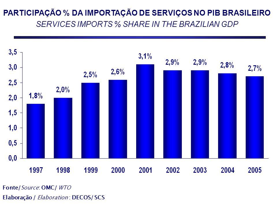 PARTICIPAÇÃO % DA IMPORTAÇÃO DE SERVIÇOS NO PIB BRASILEIRO SERVICES IMPORTS % SHARE IN THE BRAZILIAN GDP Fonte/Source: OMC/ WTO Elaboração / Elaboration : DECOS/ SCS