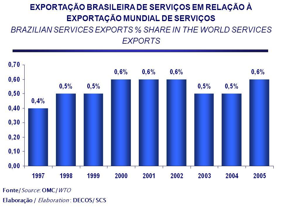 EXPORTAÇÃO BRASILEIRA DE SERVIÇOS EM RELAÇÃO À EXPORTAÇÃO MUNDIAL DE SERVIÇOS BRAZILIAN SERVICES EXPORTS % SHARE IN THE WORLD SERVICES EXPORTS Fonte/Source: OMC/WTO Elaboração / Elaboration : DECOS/ SCS