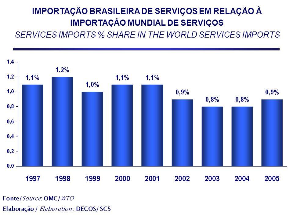 IMPORTAÇÃO BRASILEIRA DE SERVIÇOS EM RELAÇÃO À IMPORTAÇÃO MUNDIAL DE SERVIÇOS SERVICES IMPORTS % SHARE IN THE WORLD SERVICES IMPORTS Fonte/Source: OMC/WTO Elaboração / Elaboration : DECOS/ SCS