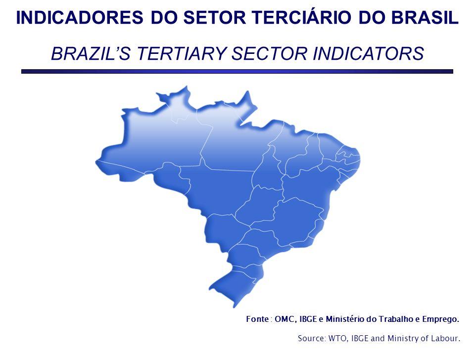 INDICADORES DO SETOR TERCIÁRIO DO BRASIL BRAZILS TERTIARY SECTOR INDICATORS Fonte : OMC, IBGE e Ministério do Trabalho e Emprego.