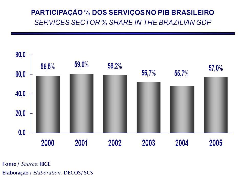 PARTICIPAÇÃO % DOS SERVIÇOS NO PIB BRASILEIRO SERVICES SECTOR % SHARE IN THE BRAZILIAN GDP Fonte / Source: IBGE Elaboração / Elaboration : DECOS/ SCS