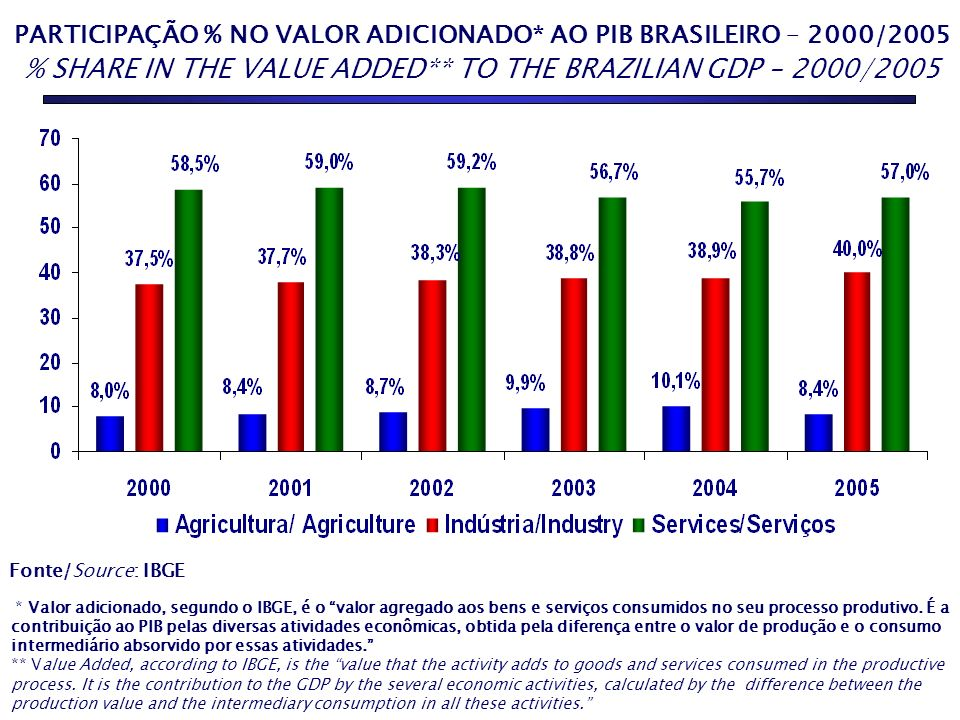 PARTICIPAÇÃO % NO VALOR ADICIONADO* AO PIB BRASILEIRO – 2000/2005 % SHARE IN THE VALUE ADDED** TO THE BRAZILIAN GDP – 2000/2005 AGRICULTURE 10,1% INDU