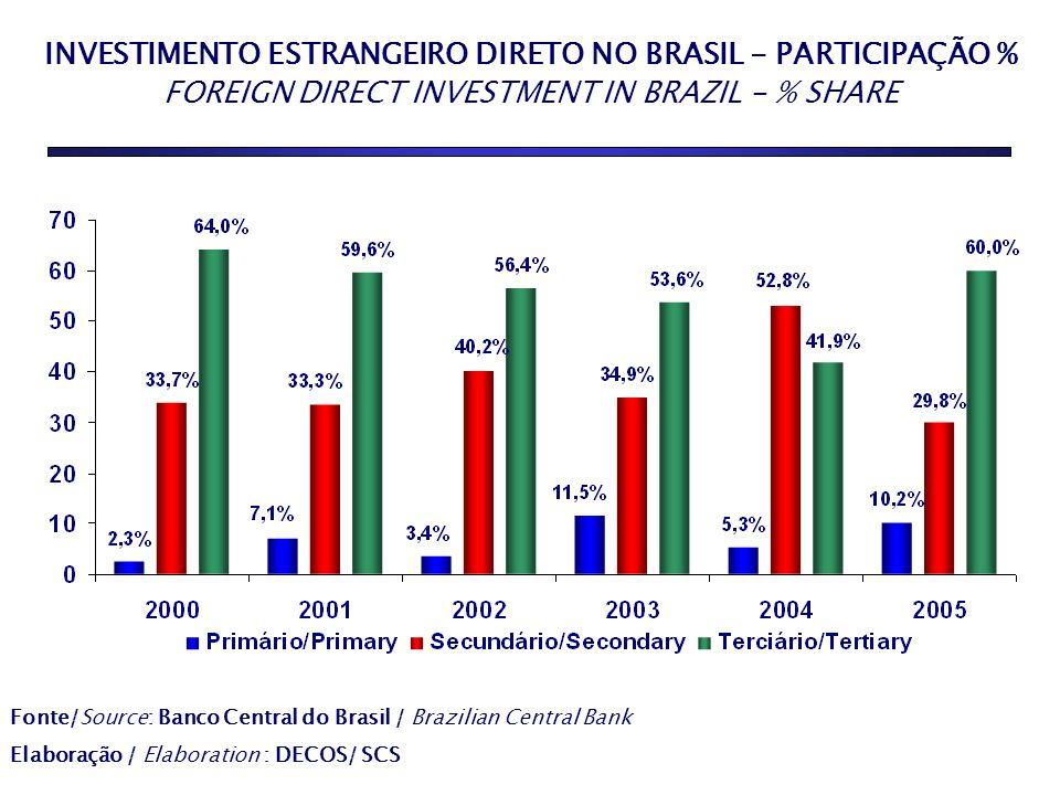 INVESTIMENTO ESTRANGEIRO DIRETO NO BRASIL - PARTICIPAÇÃO % FOREIGN DIRECT INVESTMENT IN BRAZIL - % SHARE AGRICULTURE 10,1% INDUSTRY 34,2% SERVICES 55,
