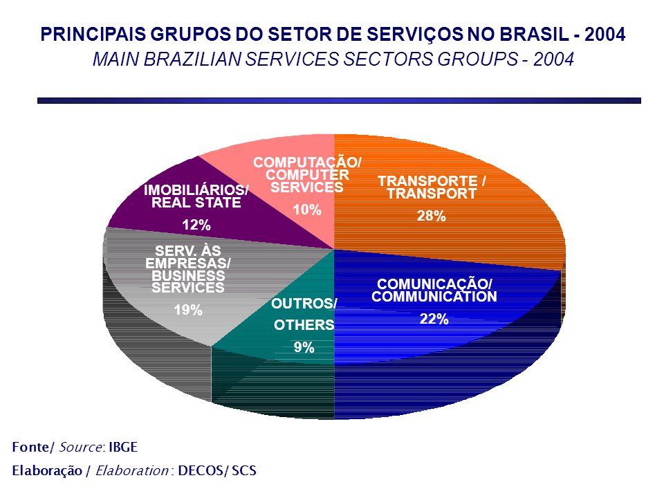 PRINCIPAIS GRUPOS DO SETOR DE SERVIÇOS NO BRASIL - 2004 MAIN BRAZILIAN SERVICES SECTORS GROUPS - 2004 SERVIÇOS 55,7% COMPUTAÇÃO/ COMPUTER SERVICES 10% TRANSPORTE / TRANSPORT 28% COMUNICAÇÃO/ COMMUNICATION 22% OUTROS/ OTHERS 9% IMOBILIÁRIOS/ REAL STATE 12% Fonte/ Source: IBGE Elaboração / Elaboration : DECOS/ SCS SERV.