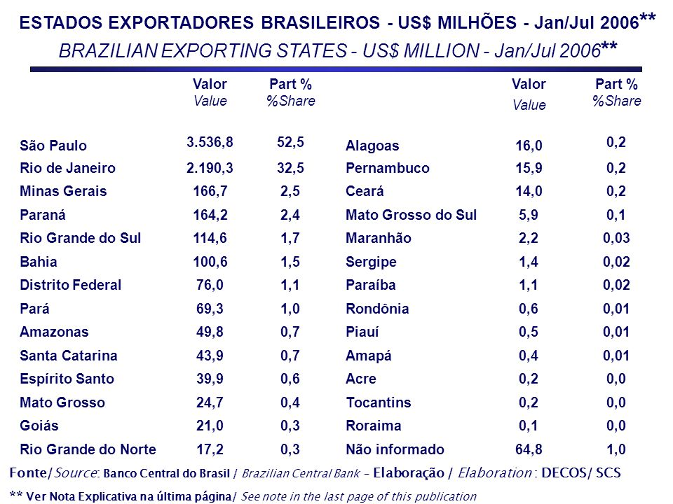 Fonte/Source: Banco Central do Brasil / Brazilian Central Bank - Elaboração / Elaboration : DECOS/ SCS ** Ver Nota Explicativa na última página/ See n