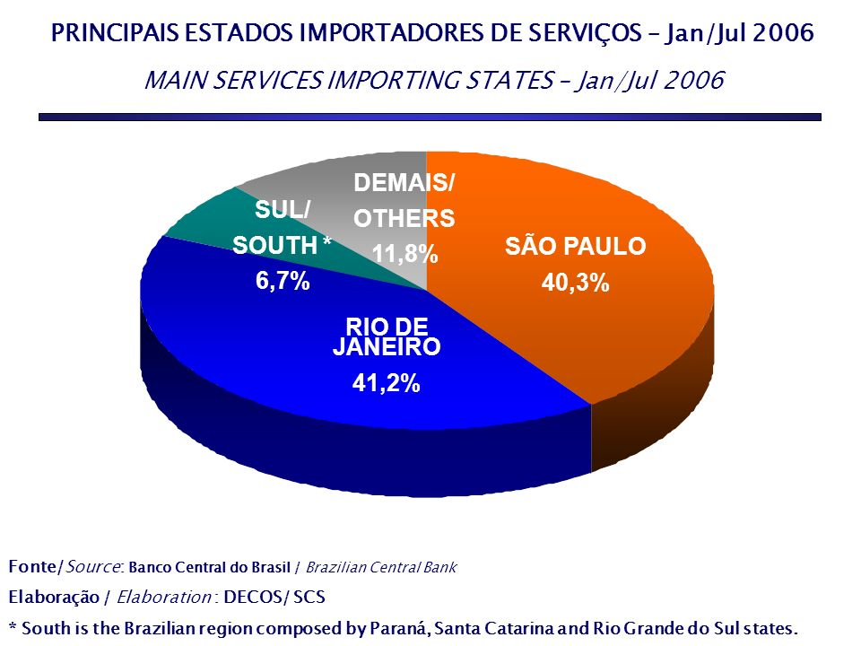 PRINCIPAIS ESTADOS IMPORTADORES DE SERVIÇOS – Jan/Jul 2006 MAIN SERVICES IMPORTING STATES – Jan/Jul 2006 SERVIÇOS 55,7% DEMAIS/ OTHERS 11,8% SÃO PAULO 40,3% RIO DE JANEIRO 41,2% SUL/ SOUTH * 6,7% Fonte/Source: Banco Central do Brasil / Brazilian Central Bank Elaboração / Elaboration : DECOS/ SCS * South is the Brazilian region composed by Paraná, Santa Catarina and Rio Grande do Sul states.